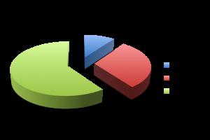 Les 3 composantes du SEO