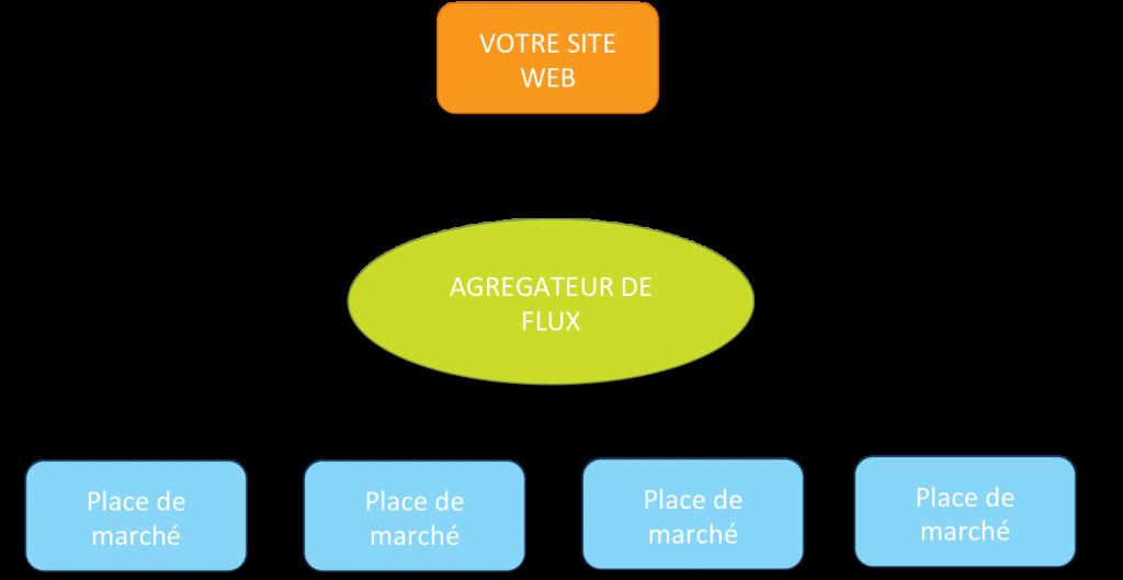 fonctionnement des places de marché