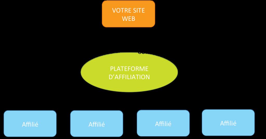 fonctionnement plateforme affiliation
